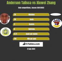 Anderson Talisca vs Xiuwei Zhang h2h player stats