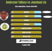 Anderson Talisca vs Junshuai Liu h2h player stats