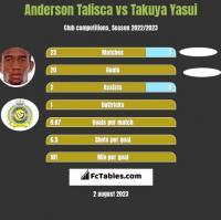 Anderson Talisca vs Takuya Yasui h2h player stats