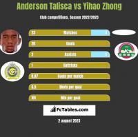 Anderson Talisca vs Yihao Zhong h2h player stats