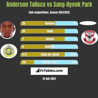 Anderson Talisca vs Sang-Hyeok Park h2h player stats