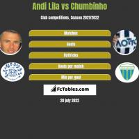 Andi Lila vs Chumbinho h2h player stats