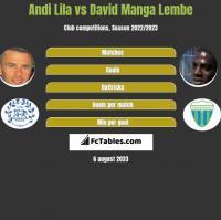 Andi Lila vs David Manga Lembe h2h player stats