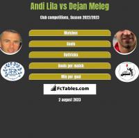 Andi Lila vs Dejan Meleg h2h player stats