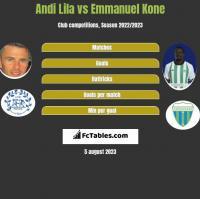 Andi Lila vs Emmanuel Kone h2h player stats
