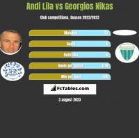 Andi Lila vs Georgios Nikas h2h player stats