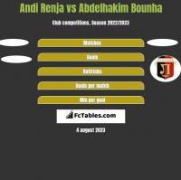 Andi Renja vs Abdelhakim Bounha h2h player stats