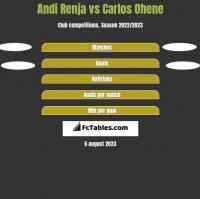 Andi Renja vs Carlos Ohene h2h player stats