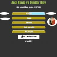 Andi Renja vs Dimitar Iliev h2h player stats