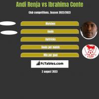 Andi Renja vs Ibrahima Conte h2h player stats