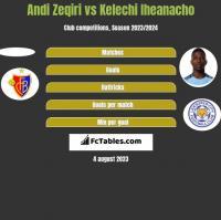 Andi Zeqiri vs Kelechi Iheanacho h2h player stats