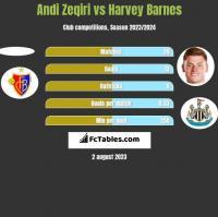 Andi Zeqiri vs Harvey Barnes h2h player stats