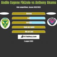 Andile Eugene Fikizolo vs Anthony Akumu h2h player stats