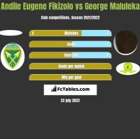 Andile Eugene Fikizolo vs George Maluleka h2h player stats