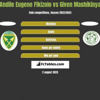 Andile Eugene Fikizolo vs Given Mashikinya h2h player stats