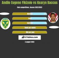 Andile Eugene Fikizolo vs Kearyn Baccus h2h player stats