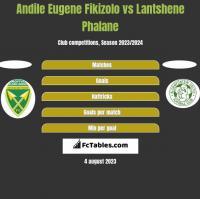 Andile Eugene Fikizolo vs Lantshene Phalane h2h player stats