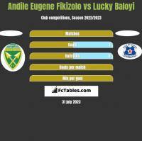 Andile Eugene Fikizolo vs Lucky Baloyi h2h player stats
