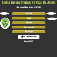 Andile Eugene Fikizolo vs Ryan De Jongh h2h player stats