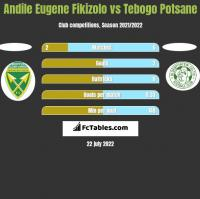 Andile Eugene Fikizolo vs Tebogo Potsane h2h player stats