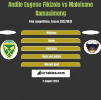Andile Eugene Fikizolo vs Maloisane Ramasimong h2h player stats