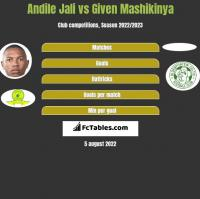 Andile Jali vs Given Mashikinya h2h player stats