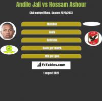 Andile Jali vs Hossam Ashour h2h player stats