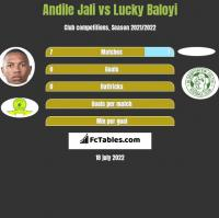 Andile Jali vs Lucky Baloyi h2h player stats