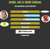 Andile Jali vs Walid Soliman h2h player stats