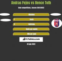 Andras Fejes vs Bence Toth h2h player stats