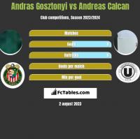 Andras Gosztonyi vs Andreas Calcan h2h player stats