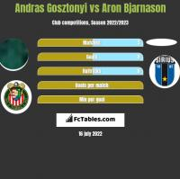 Andras Gosztonyi vs Aron Bjarnason h2h player stats