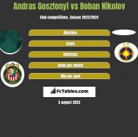 Andras Gosztonyi vs Boban Nikolov h2h player stats