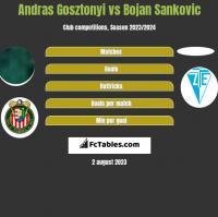 Andras Gosztonyi vs Bojan Sankovic h2h player stats