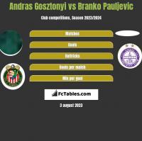 Andras Gosztonyi vs Branko Pauljevic h2h player stats