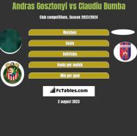 Andras Gosztonyi vs Claudiu Bumba h2h player stats