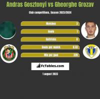 Andras Gosztonyi vs Gheorghe Grozav h2h player stats