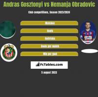 Andras Gosztonyi vs Nemanja Obradovic h2h player stats