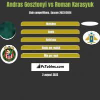 Andras Gosztonyi vs Roman Karasyuk h2h player stats