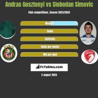 Andras Gosztonyi vs Slobodan Simovic h2h player stats