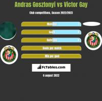Andras Gosztonyi vs Victor Gay h2h player stats