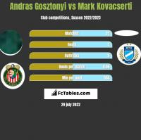 Andras Gosztonyi vs Mark Kovacserti h2h player stats