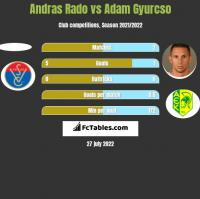 Andras Rado vs Adam Gyurcso h2h player stats
