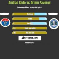 Andras Rado vs Artem Favorov h2h player stats