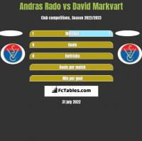 Andras Rado vs David Markvart h2h player stats