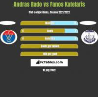 Andras Rado vs Fanos Katelaris h2h player stats