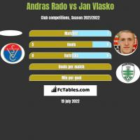 Andras Rado vs Jan Vlasko h2h player stats