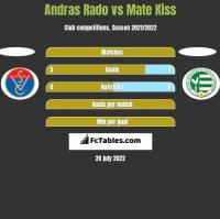 Andras Rado vs Mate Kiss h2h player stats