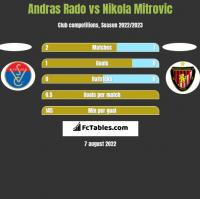 Andras Rado vs Nikola Mitrovic h2h player stats