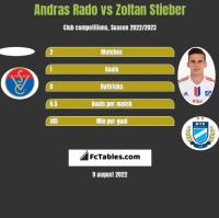 Andras Rado vs Zoltan Stieber h2h player stats